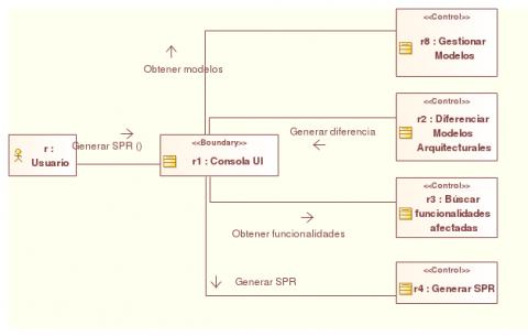 UML : Diagrama de Comunicación